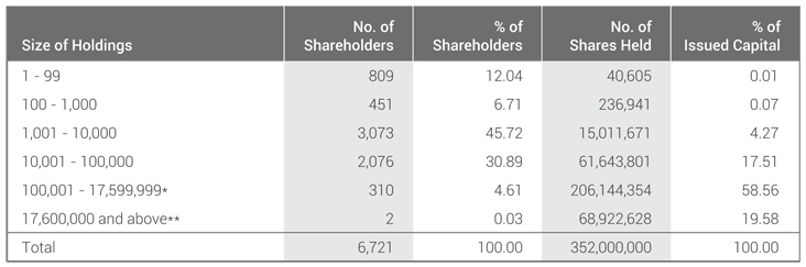 Ordinary Share Distribution Schedule